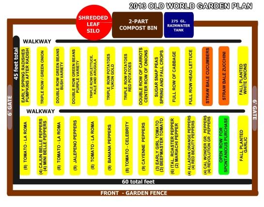 The 2013 Garden Plan.