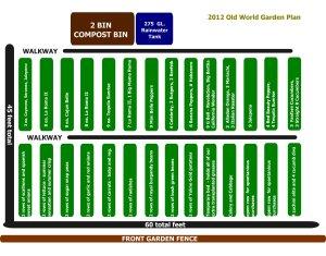 The 2011 Garden plan