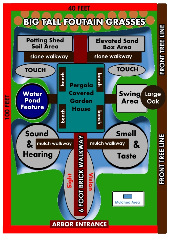 The Sensory Garden Layout - full size picture at bottom of the post.