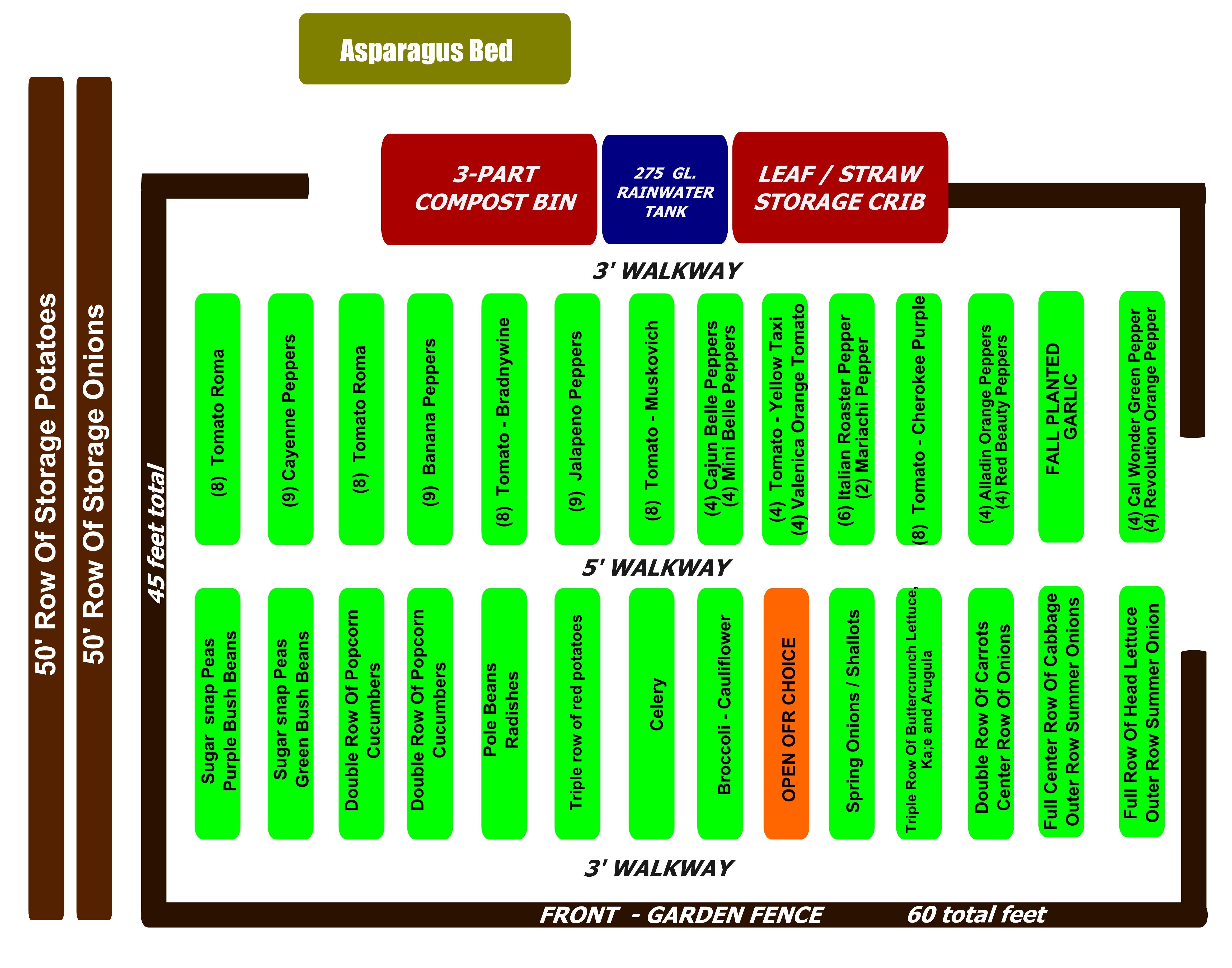The completed garden plan for 2014 gearing up for for When to plan a vegetable garden