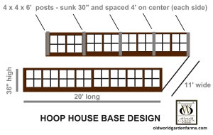 Hoop House Base Design